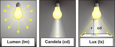 Lumen bezeichnet den gesamten Lichtstrom einer LED Leuchte.