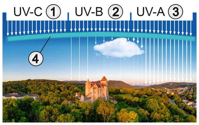 UV-C Licht zur Virenbekämpfung