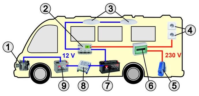 Ladebooster in einem Caravan