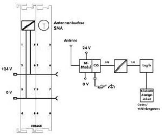 WAGO Kontakttechnik Bluetooth Busklemme 750-644