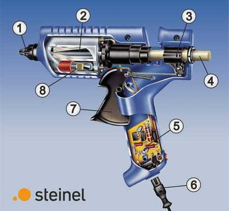 Funktionselemente einer Heißklebepistole