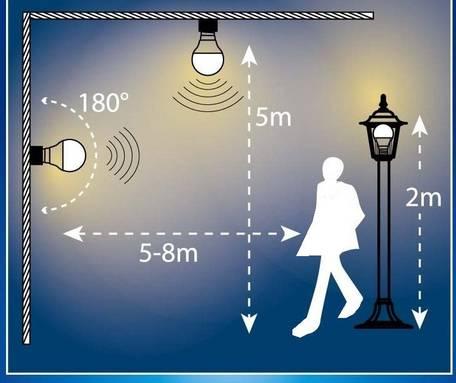 sygonix LED inkl. Bewegungsmelder