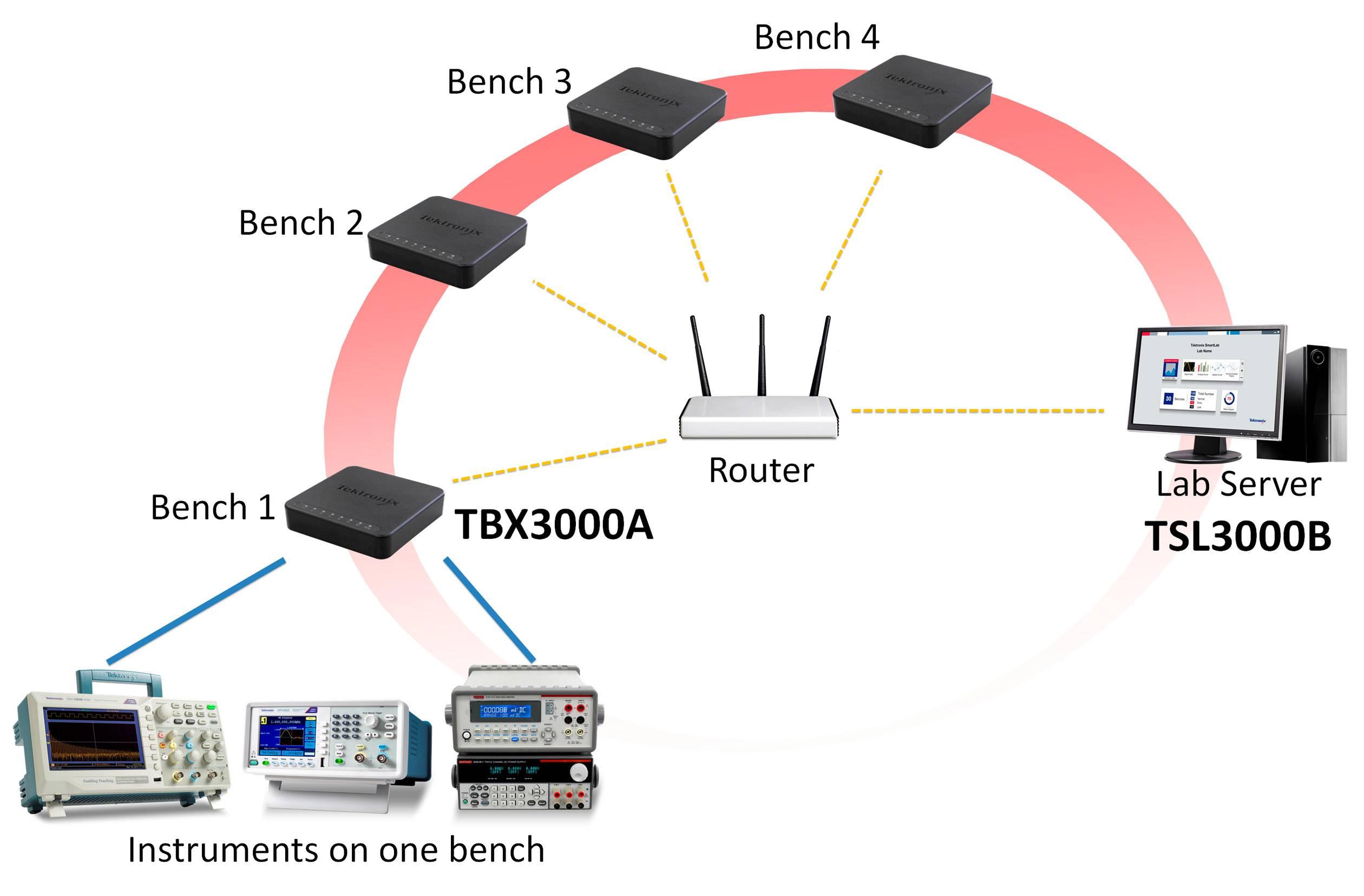 Tektronix TSL3000B