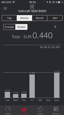 Zásuvkový merač spotreby el.energie a spínacia zásuvka 2 v 1, VOLTCRAFT SEM6000, s Bluetooth