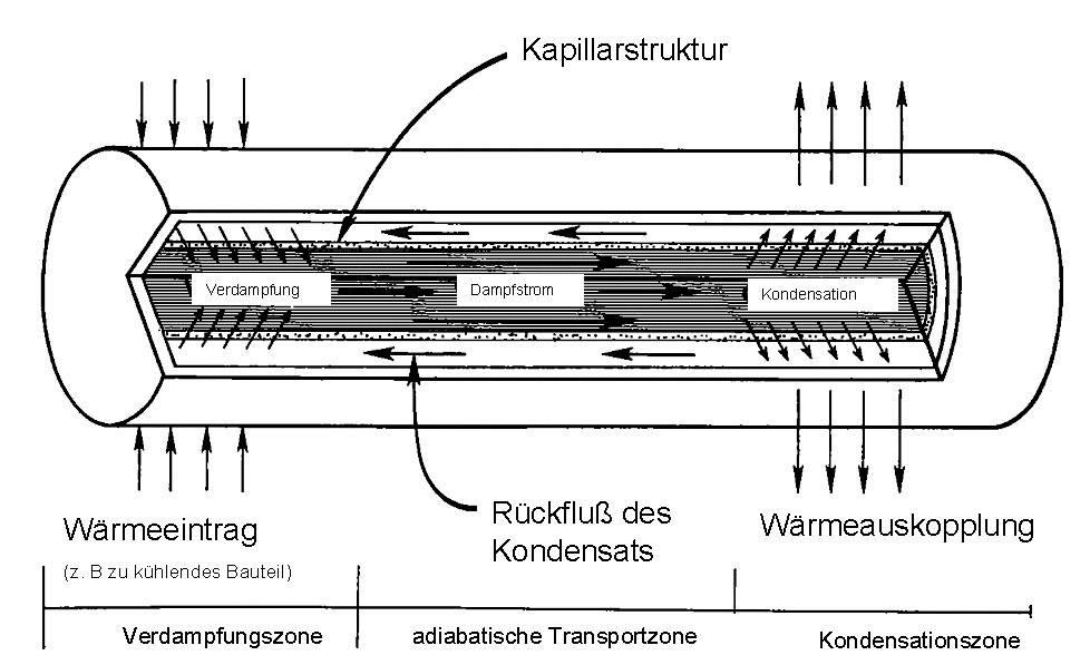 Teplovodná rúrka QuickCool QG-SHP-D6-150MN, (Ø x d) 6 mm x 150 mm, meď, voda