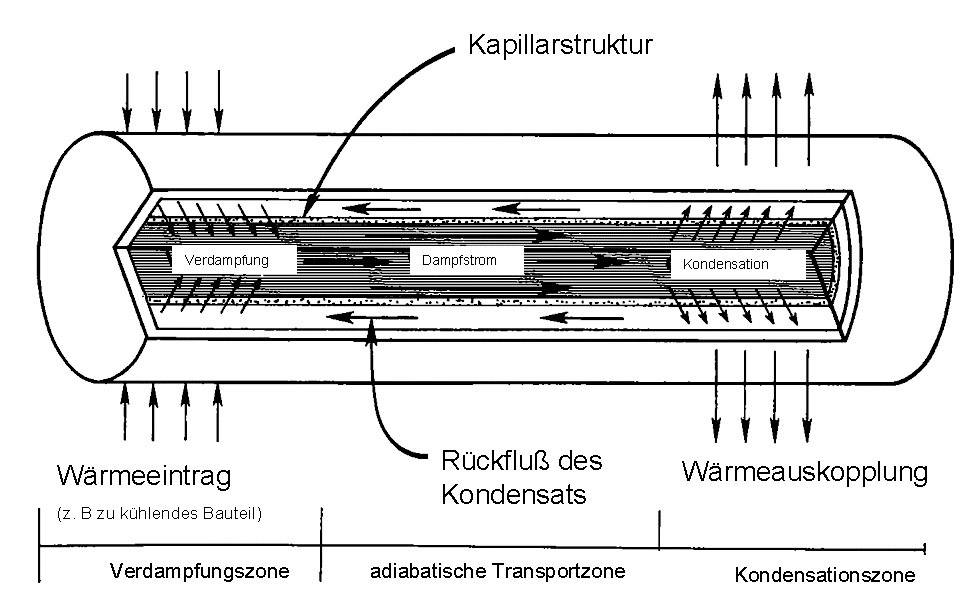 Teplovodná rúrka QuickCool QG-SHP-D6-300MN, (Ø x d) 6 mm x 300 mm, meď, voda