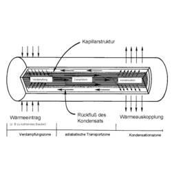 Teplovodná trubka QuickCool QG-SHP-D6-200GN, Heatpipe, 200 mm