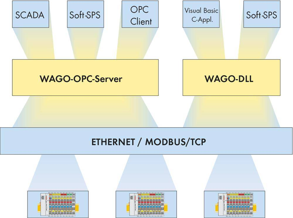 Přípojka sběrnice pro PLC WAGO 759-311 OPC-Server MODBUS/TCP