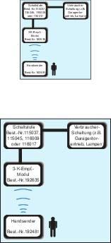 3kanálový ruční vysílač, dosah: 1000 m, 12 V/DC