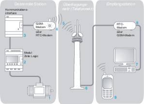 PLC rozširujúci modul Schneider Electric SR2 MOD01 SR2MOD01