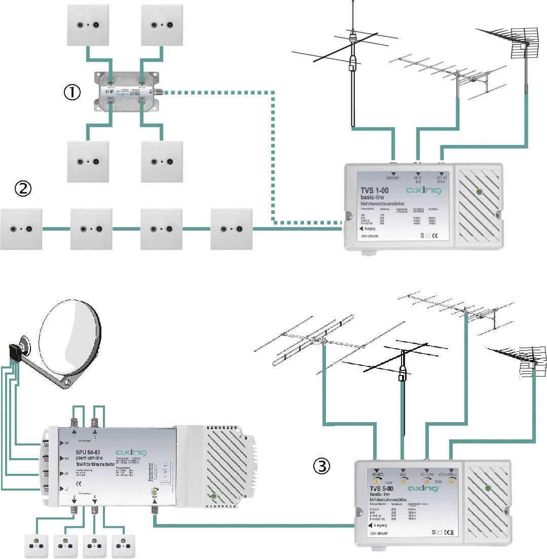 Širokopásmový anténny zosilňovač Axing TVS 00500, 30 dB