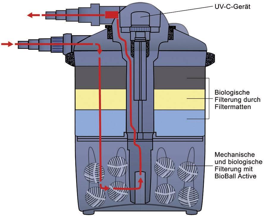 Tlakový filter pre jazierka FIAP PondActive 4000
