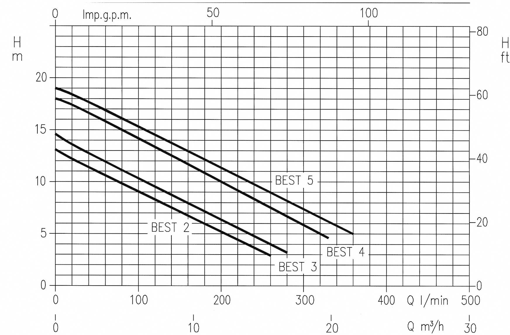 Kalové čerpadlo Ebara Best One Vox MA, 10500 l/h, výtlak do 7 m, nerez