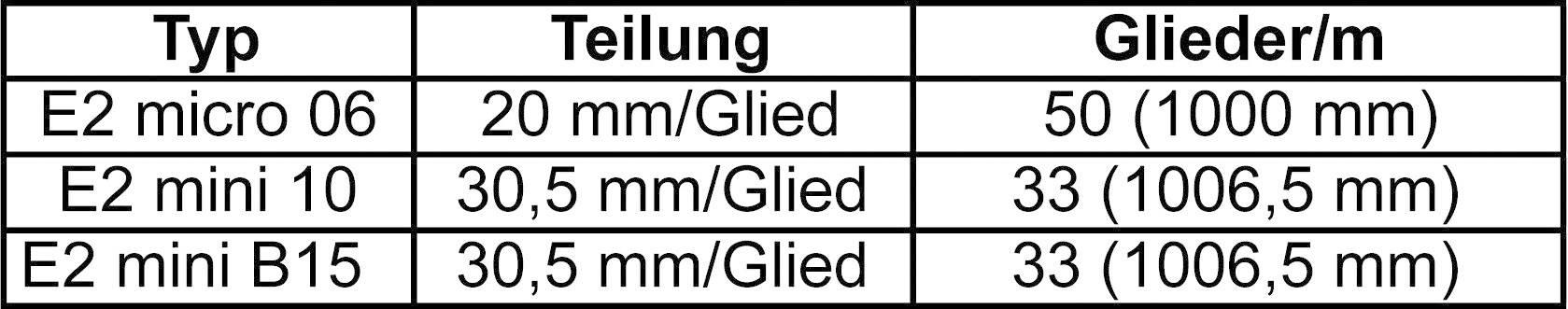 Energetická reťaz Igus E2 mini B15.025.100.0