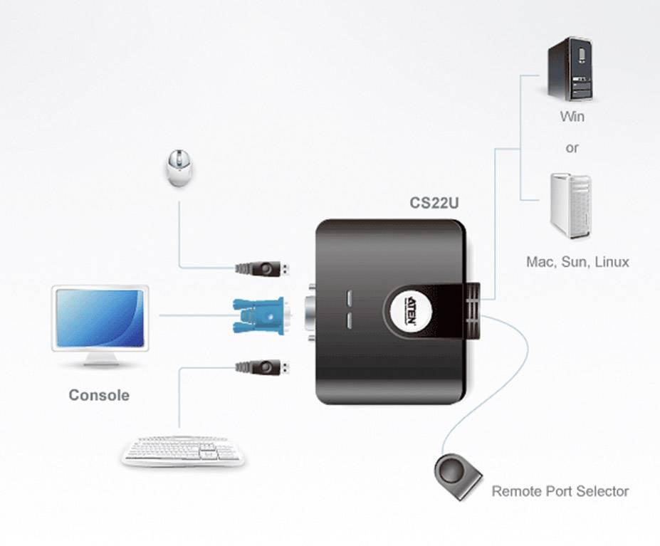Prepínač KVM ATEN CS22U-AT, s 2 portmi