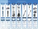 LED-arbejdslygte Penlight Professional LPL19B1
