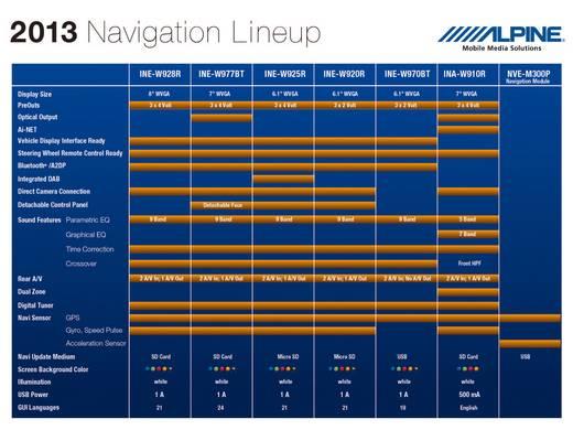 NVE-M300P - Navigationsmodul