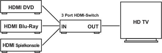 SpeaKa Professional 3 Port HDMI-Switch mit Fernbedienung, 3D-Wiedergabe möglich 1000177 Schwarz