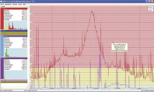 Niederfrequenz (NF)-Elektrosmogmessgerät Gigahertz Solutions NFA400 Kalibriert nach Werksstandard (ohne Zertifikat)