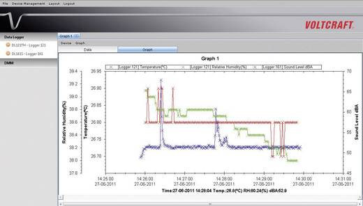 Multi-Datenlogger VOLTCRAFT DL-121TH Messgröße Temperatur, Luftfeuchtigkeit -40 bis 70 °C 0 bis 100 % rF Kalibriert nach Werksstandard