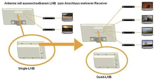 SAT-Anlage ohne Receiver 2 SelfSat H21D2 PLUS