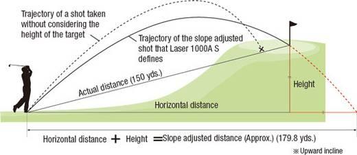 Entfernungsmesser Nikon LRF 1000 AS 6 x 21 mm Reichweite 10 bis 915 m