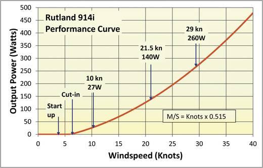 Windgenerator Sunset WG 914i 15540 Leistung (bei 10m/s) 100 W