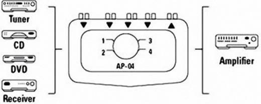 4 Port Composite-Switch Hama AP 04