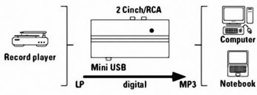 Phono-Vorverstärker Hama PA 005 USB