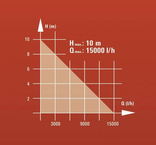 Schacht-Tauchpumpe Einhell 4170666 15000 l/h 10 m