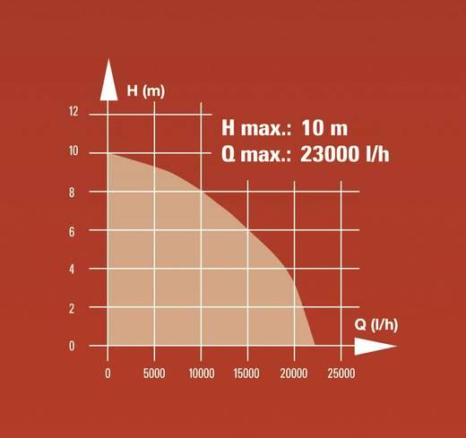 Schmutzwasser-Tauchpumpe Einhell 4170742 23000 l/h 10 m