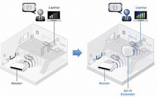 EDIMAX EW-7438RPnAir mit EdiRange-App WLAN Repeater 300 MBit/s 2.4 GHz