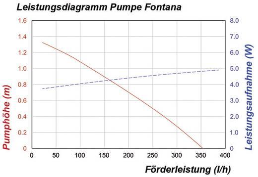 Solar-Pumpe einzeln 350 l/h Esotec 101751