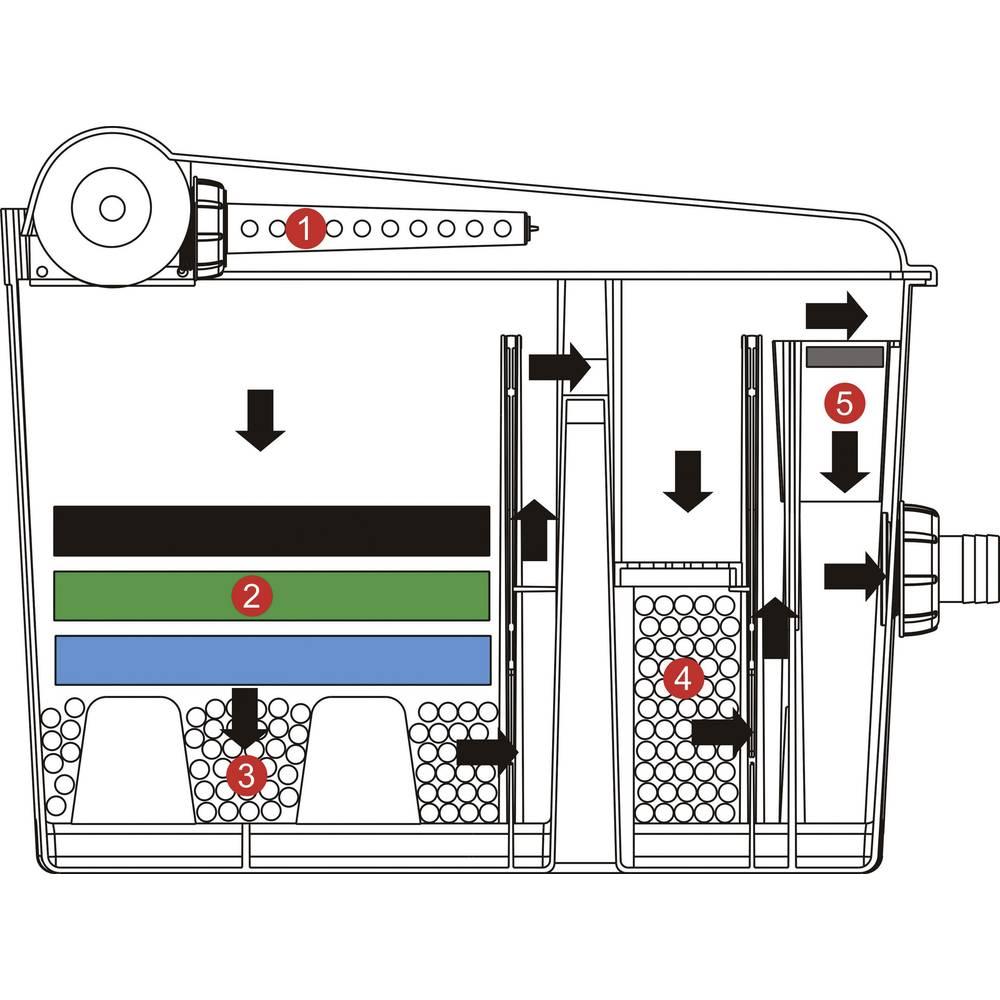 Filter set incl uvc pond clarifier incl filter 2600 l h for Koi filter set