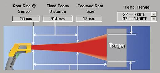 Infrarot-Thermometer Fluke 566 Optik 30:1 -40 bis +650 °C Kalibriert nach: DAkkS