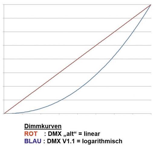 LED-Dimmer Barthelme CHROMOFLEX® Pro DMX i350/i700 4-Kanal V1.1 180 mm 52 mm 22 mm