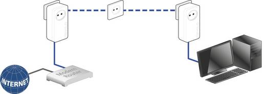Devolo dLAN® 1200+ Powerline Einzel Adapter 1.2 Gbit/s