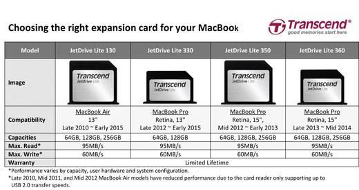 Apple Erweiterungskarte 128 GB Transcend JetDrive™ Lite 350