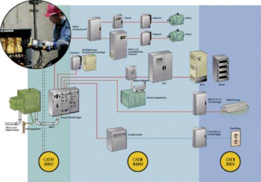 Netz-Analysegerät 3phasig mit Loggerfunktion Fluke 435-II/BASIC