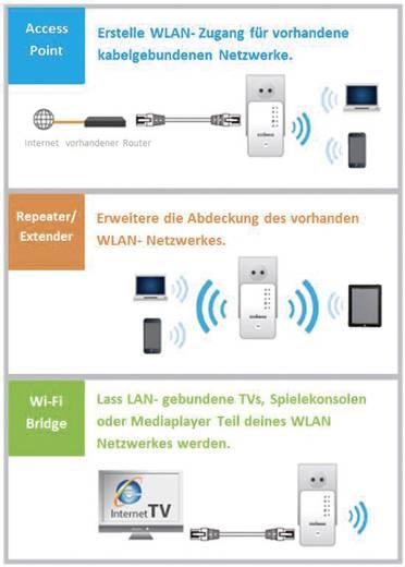 EDIMAX EW-7438RPn Mini mit EdiRange App WLAN Repeater 300 MBit/s 2.4 GHz