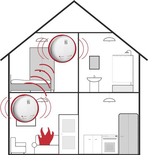 funk rauchwarnmelder 2er set vernetzbar flamingo fa21rf 2 batteriebetrieben. Black Bedroom Furniture Sets. Home Design Ideas