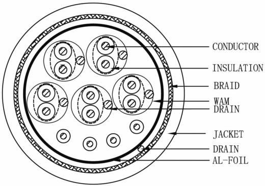 Videokabel 10 x 0.08 mm² + 4 x 0.08 mm² Schwarz HDMI14 Meterware