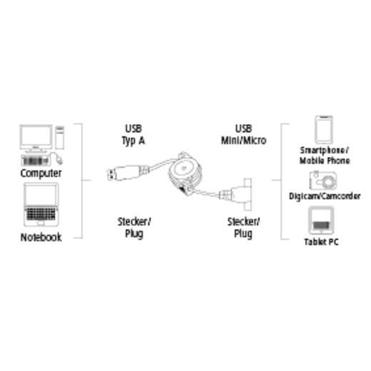 Hama USB 2.0 Anschlusskabel [1x USB 2.0 Stecker A - 1x USB 2.0 Stecker Micro-B, USB 2.0 Stecker Mini-B] 0.75 m Schwarz i