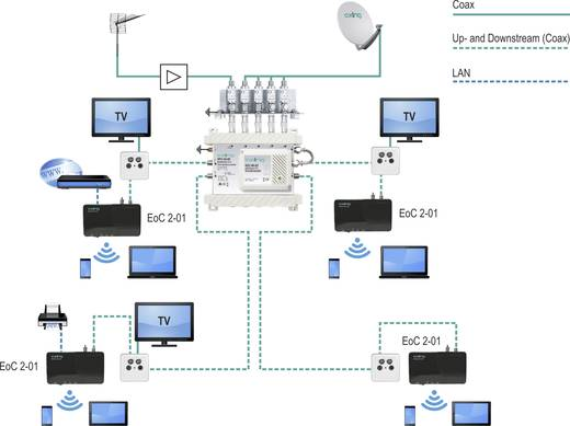 Netzwerkverlängerung Axing Koax Reichweite (max.): 700 m 500 MBit/s EOC 2-00