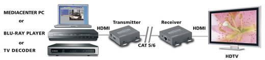 HDMI™ Extender (Verlängerung) über Netzwerkkabel RJ45 Marmitek MegaView 65 40 m