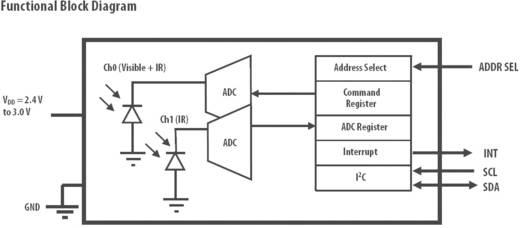 Lichtsensor Broadcom APDS-9300-020 CHIP-LED-6 SMD 1 St. 2.4 - 3 V/DC (L x B x H) 2.6 x 2.2 x 0.55 mm