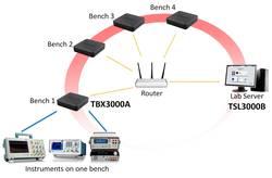 TEK SmartLab : logiciel pour laboratoires d'enseignement Tektronix TSL3000B
