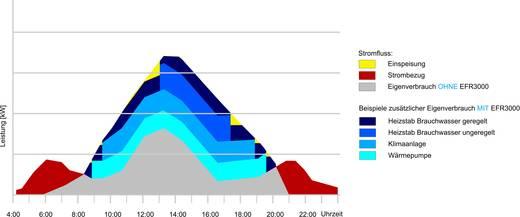 Energieflussrelais Ziehl EFR3000 Anzahl Relais-Ausgänge: 3