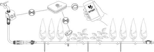 Gardena smartsystem smart Watering Set Pflanzenreihe 19104-20