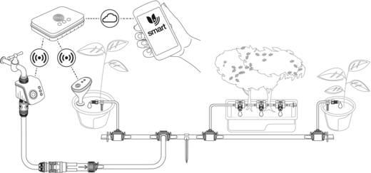 Gardena smartsystem smart Watering Set Pflanztöpfe 19105-20